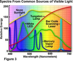 Molecular Expressions Microscopy Primer: Physics of Light and Color - Sources of Visible Light