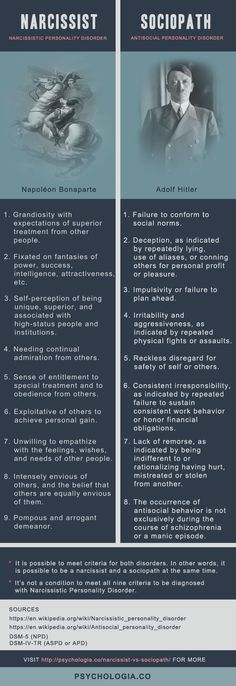 Psychology infographic and charts Narcissist vs. Sociopath: The Difference Explained Infographic Description Narcissist vs. Sociopath: The Difference Explained - Narcissistic Personality Disorder, Narcissistic Sociopath, Psychopath Sociopath, Psychology Facts, Forensic Psychology, Positive Psychology, Mental Disorders, Toxic Relationships, Emotional Abuse
