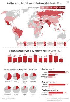 Za posledných 10 rokov bolo vo svete zabitých viac ako 500 novinárov… http://bit.ly/1we9owx
