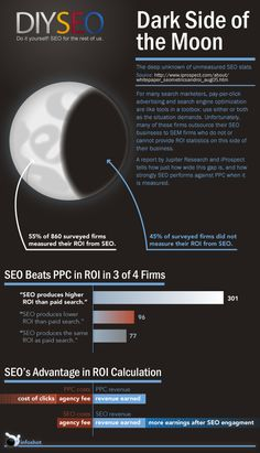 Dark Side of the Moon [infographic] Search Engine Marketing, Digital Marketing Strategy, Inbound Marketing, Internet Marketing, Pay Per Click Advertising, Online Advertising, Search Optimization, Seo Company, Dark Side