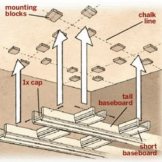 What you will need to construct a coffered ceiling | Illustration: Joe McKendry