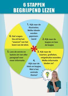 Afbeeldingsresultaat voor stappenplan naar goed begrijpend lezen