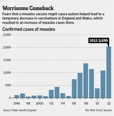 15 years after autism panic, measles plague erupts | Wall Street Journal