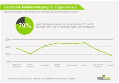 Studie #Facebook #Mobile Nutzung - Facebook Studie Content Marketing Videos YouTube