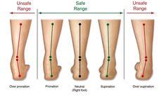 Afbeeldingsresultaat voor voetspieren