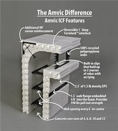 Insulated concrete forms (ICFs). Very strong and very insulated ...