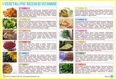 I vegetali più ricchi di vitamine
