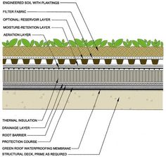 roof garden on shipping container detail drawing - Google Search …