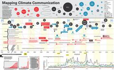 Mapping Climate Communication Timeline May 2014 - JBoehnert