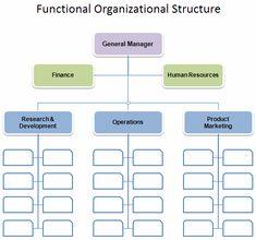 Org Chart Systems   Surfset Seattle   Pinterest
