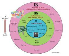Как научиться правильно употреблять предлоги места IN, ON, AT