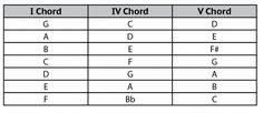 I, IV, V chord trasposing table