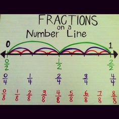 on a number line (classroom collective) Fractions on a number line-this is how I've taught fractions for many years! ***Third Grade***Fractions on a number line-this is how I've taught fractions for many years! Teaching Fractions, Math Fractions, Teaching Math, Equivalent Fractions, Multiplication, Adding Fractions, Dividing Fractions, 3rd Grade Fractions, Math Teacher