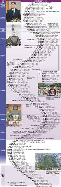 Emperor of Japan Japanese History, Japanese Culture, History Of Buddhism, Study Methods, Visual Aids, The Old Days, Japanese Language, Infographic, Knowledge