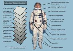 http://gdnunes.hubpages.com/hub/NASA-Project-Gemini-Space-Suit
