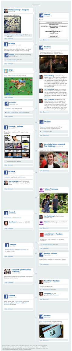 The History Of Facebook (Timeline-style)