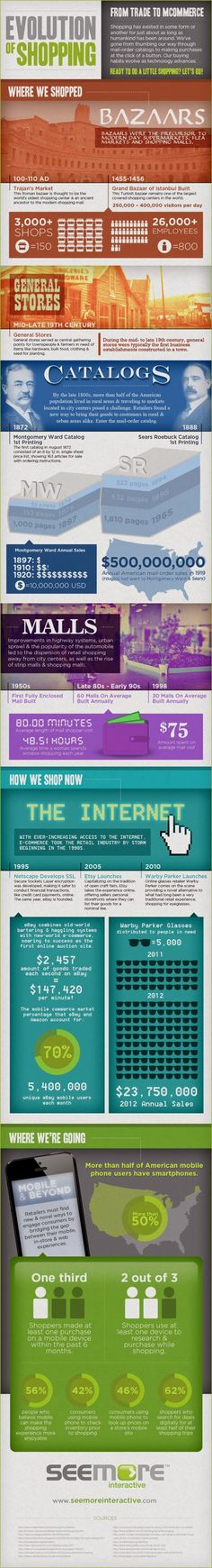 The Evolution of Shopping: From Trade to Mcommerce.