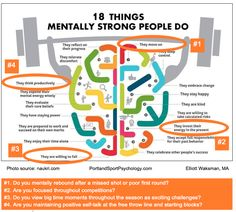 18 THINGS MENTALLY STRONG PEOPLE DO WITH FOUR SPORT PSYCHOLOGY HIGHLIGHTS | Portland Sport Psychology