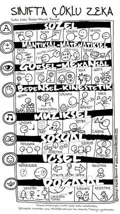 AwesomeChildren im Klassenzimmer (im Klassenzimmer) in den verschiedenen Bereichen der Intell. AwesomeChildren in the classroom (in the classroom) in the different areas of intelligence with . Special Education Teacher, Kids Education, Montessori Education, Education Humor, Sight Words, Einstein, Social Studies Projects, Math Stem, Education Positive