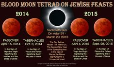The Blood Moon Tetrad and Shemitah Year Mark Worldwide Judgment! Blood Red Moon, Isaac Newton, Mark Biltz, Jonathan Cahn, Spiritual Images, Jesus Is Coming, March 20th, September 28, Dios