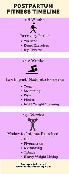 Postpartum Fitness Guide + 28-Day HIIT Challenge - Anchored Mommy |Postpartum Fitness| |Postpartum Weight loss| |Weight loss| |Postpartum Journey| |Fitness|