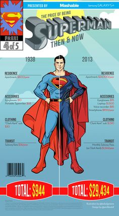 "SUPERMAN ~ ""These infographics, created by Emil Lendof, Bob Al-Greene and Nina Frazier for Mashable, explores the annual cost of being a superhero in real life, comparing the prices between then and now (taking inflation into account)."""