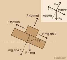 An Easy Guide to Understand Free Body Diagrams in Physics - Science Struck A Level Physics, Learn Physics, Physics And Mathematics, Classical Physics, Engineering Science, Mechanical Engineering, School Of Engineering, Science And Technology, Civil Engineering
