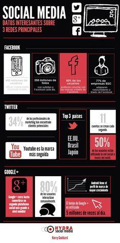 Social media datos interesantes sobre 3 redes principales.