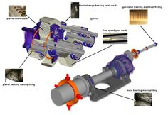 Turbine components: gears & gearboxes