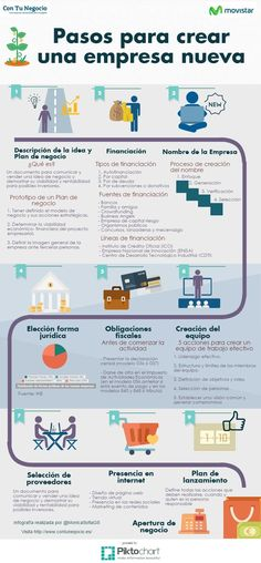 Hola: Una infografía con los Pasos para crear una empresa nueva. Vía Un saludo