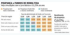 Taxa Selic a 11,25%: comparação entre fundos de investimento e poupança.
