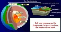 A superb interactive science resource about the structure of the Earth, plate Tectonics, earthquakes and volcanoes.