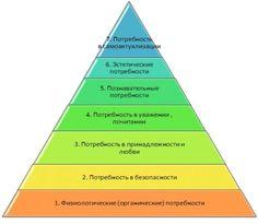 пирамида маслоу - Google otsing