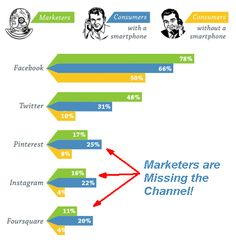 Marketers biases are hurting social media campaign