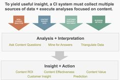 diagram of content intelligence by Content Science