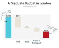 Although as students, we rarely have extra cash, most still hope that the graduate life and working full time would mean more money. Having decided to move to London, I looked into the usual advertising salaries, which range from £18k to £22k, meaning that a mediocre monthly salary is around £1.75k. Transitioning from a student in a small city to a graduate in the capital of the UK can prove intimidating, as shown in the graph, but hey, we all lived on way less in university and survived!