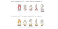 El malware bate récords en el tercer trimestre del año con más de 20 millones de nuevos ejemplares http://www.mayoristasinformatica.es/noticias/el-malware-bate-records-en-el-tercer-trimestre-del-ano-con-mas-de-20-millones-de-nuevos-ejemplares_n2249.php