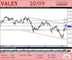 VALE - VALE5 - 20/09/2012 #VALE5 #analises #bovespa