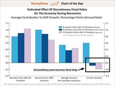 Chart of the day by Janet Yellen shows how fiscal policy has been a drag on recovery. February 2013 Our economy is slow because the government has been too austere. The Republicans are WRONG about their fiscal policy. The government needs to spend MORE to lift us out of the economic doldrums.
