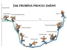 Proces změny English Rhymes, Teaching Techniques, Change Management, Project Management, Self Care Activities, Working People, School Psychology, Better Life, Self Help