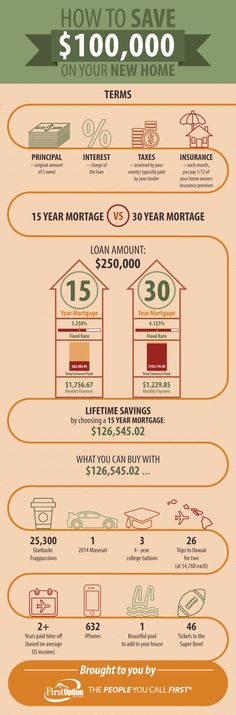 How to Save $100,000 On Your New Home [INFOGRAPHIC] | #realestate #mortgage