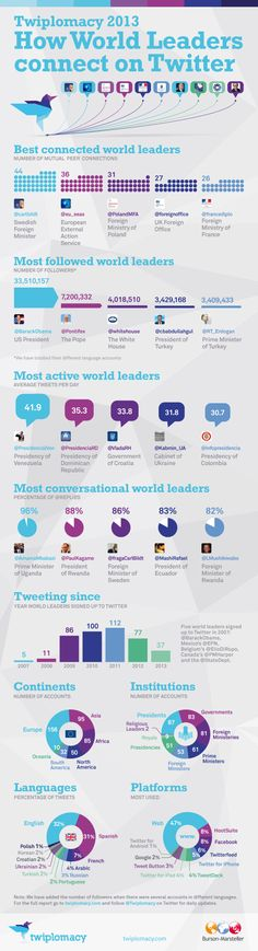 Wie Staatsoberhäupter Twitter nutzen: Pope Beats Obama As Most Influential World Leader On Twitter, Says Study