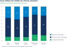 The Zillow Group Report on Consumer Housing Trends - Zillow Research