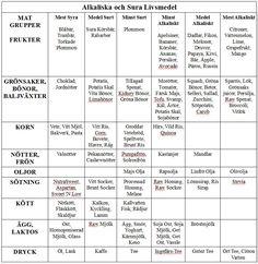 alkaliskasuralivsmedel