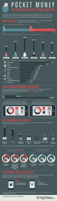 Marketing by the Numbers [INFOGRAPHIC] Great infographic about mobile adoption and usage trends. Mobile Marketing by the Numbers [INFOGRAPHIC]Great infographic about mobile adoption and usage trends. Mobile Marketing by the Numbers [INFOGRAPHIC] Mobile Marketing, Mobile Advertising, E-mail Marketing, Marketing Digital, Business Marketing, Internet Marketing, Online Marketing, Social Media Marketing, Business Infographics