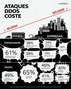 costes de los ataques DDOS, por Kaspersky Lab