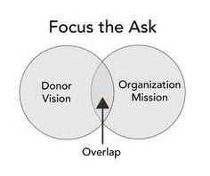 nonprofit leads