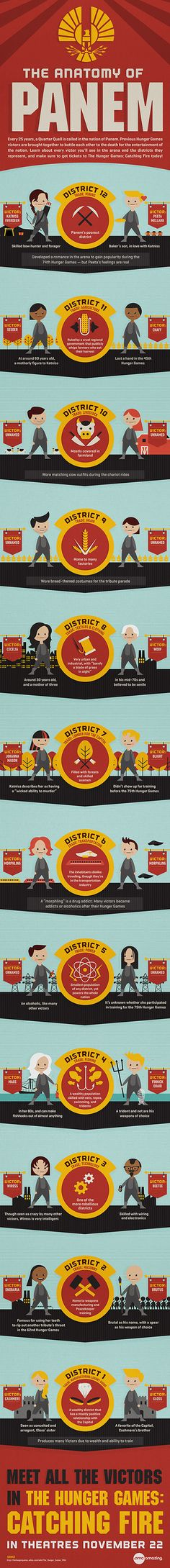 Catching Fire Infographic: The Anatomy of Panem #CatchingFire