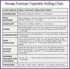 George Foreman Vegetable Grilling Chart