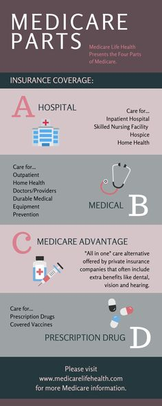 Here is what Medicare Parts A B C & D cover. Learn more about Medicare Coverage at Medicare Life Health. Retirement Financial Planning, Financial Tips, Life And Health Insurance, Medical Billing And Coding, Home Health Care, Diabetes, Coding Certification, Aging Parents, Social Work